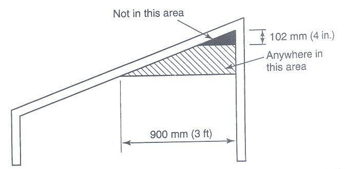 Alarm Slope ceiling